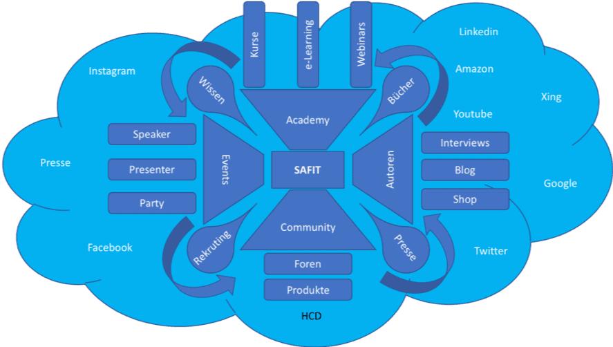 Der Aufbau von SAFIT mit allen Teilbereichen als Wolke dargestellt